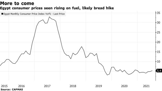 Egypt consumer prices seen rising on fuel, likely bread hike