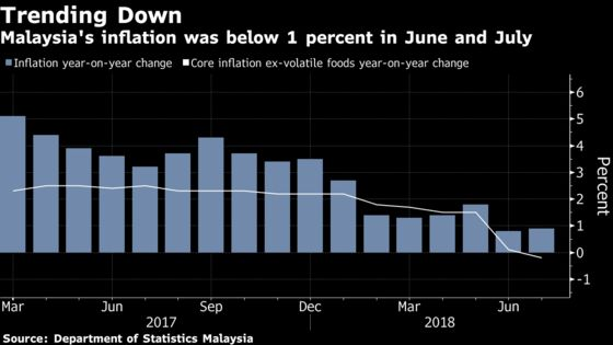 Malaysia Central Bank Holds Rate Amid Subdued Inflation