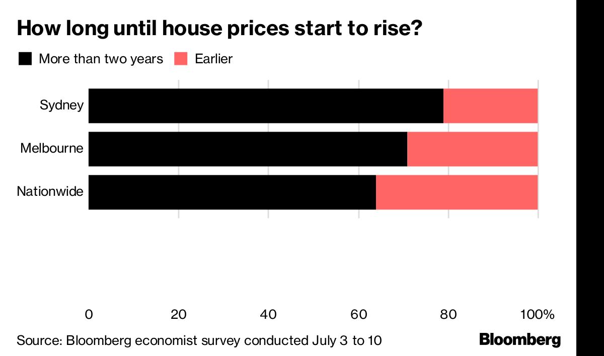 Sydney Housing Slump Predicted to Last Until at Least 2020