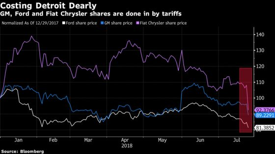 Ford Is Next on the Firing Line After Tariffs Wreak Havoc on GM, Fiat