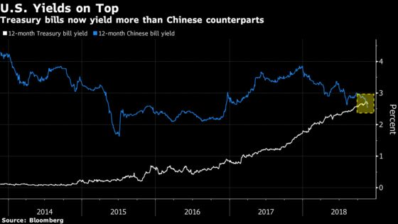 Yuan Exposed to Vanishing U.S.-China Yield Gap as Much as Trade