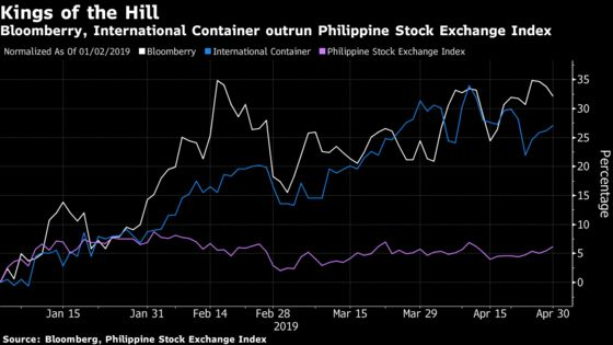 Top Performing Philippine Stocks Face Headwinds, Chairman Says