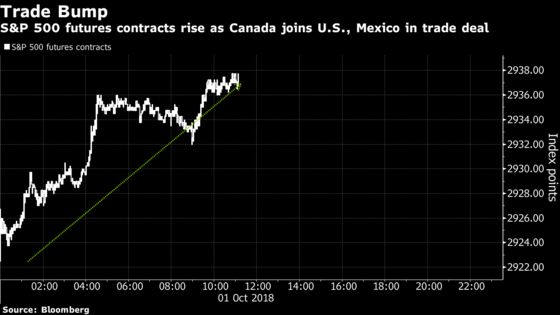 U.S. Futures Hold Gains on Nafta as Tesla Rallies After SEC Deal