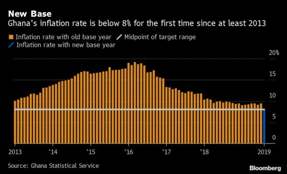 Ghana's Much Lower Inflation Rate May Not Be Enough to Cut Rates