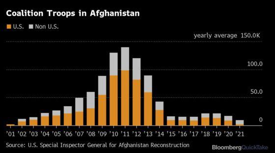Afghanistan's War
