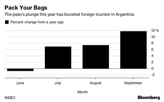Low-Cost Luxury Tempts Tourists to Argentina After Currency Rout
