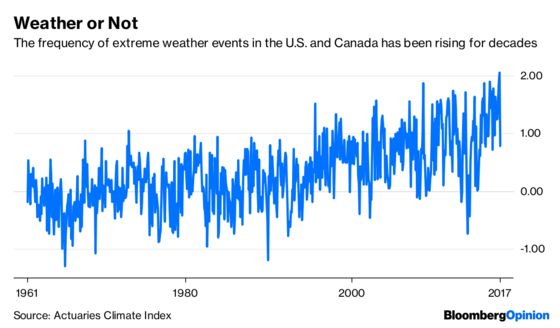 Yes, You Can Blame Bad Storms on Climate Change