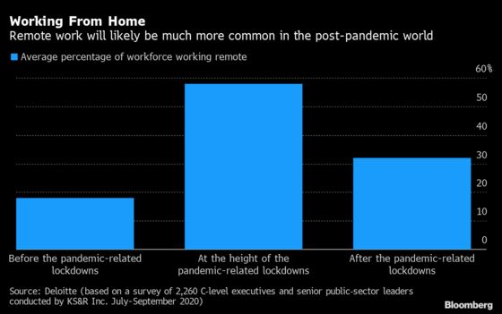 Third of Staff May Work From Home Permanently Post-Virus
