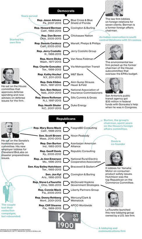 One Day a Congressman, Next Day a Lobbyist