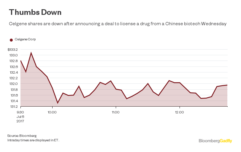 Celgene BeiGene PD1/L1 Deal: Too Much, Too Late - Bloomberg