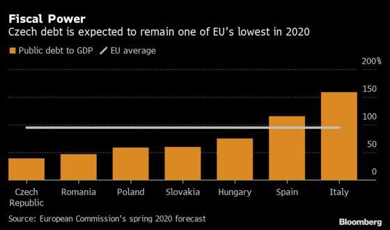 Debt Is Enemy No More in Nation Merkel Praised on Austerity