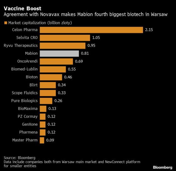 Novavax Deal With Mabion Boosts Poland's Nascent Biotech Scene