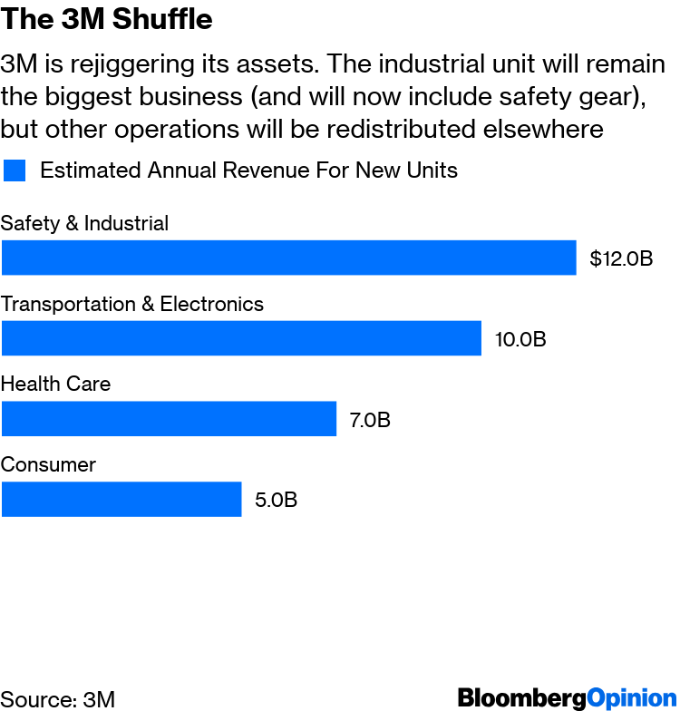 3M's Pivot to Big M&A After a Slip Raises Red Flags - Bloomberg