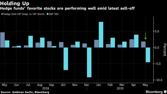 Hedge Funds Are Sticking to Time-Tested Blueprint for a Rattled Stock Market