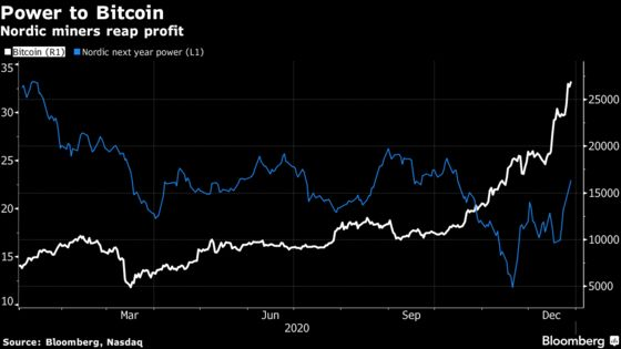 Bitcoin Miners in Nordic Region Get a Boost From Cheap Power