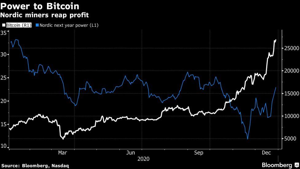 15 bitcoins mining