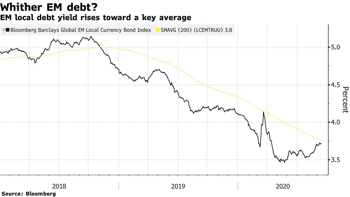 EM local debt yield rises toward a key average