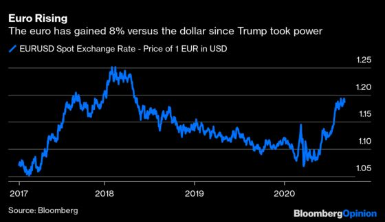 Trump or Biden, Who's Best for Dollar vs. Euro?