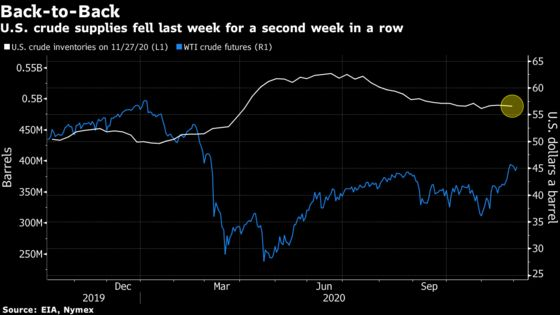 Oil Rises With U.S. Supply Dropping and OPEC Inching Toward Deal