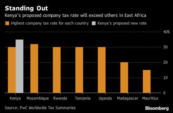 Big Four Spending Splurge Pushes Kenya to Bet on Tax Hikes