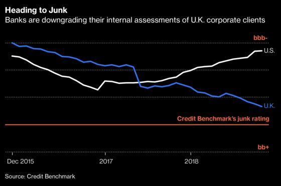 U.K. Firms' Finances Worsening, Internal Bank Data Shows