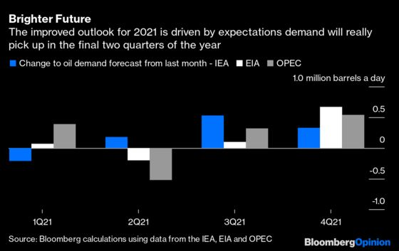 Oil Markets Are a Long Way From Back to Normal