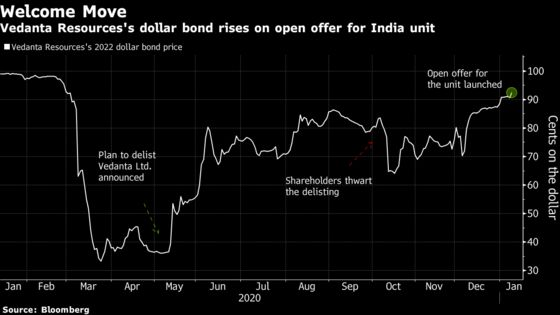 Vedanta Resources Bonds Rise After Open Offer for India Unit