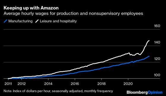 Amazon and Walmart are Winning the Labor Market Wars