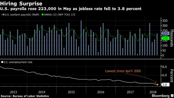 U.S. Payrolls Rise 223,000; Jobless Rate Matches 48-Year Low