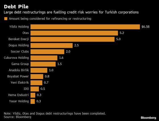 Turkish Banks Sweat Under Rising Pile of Debt Restructurings