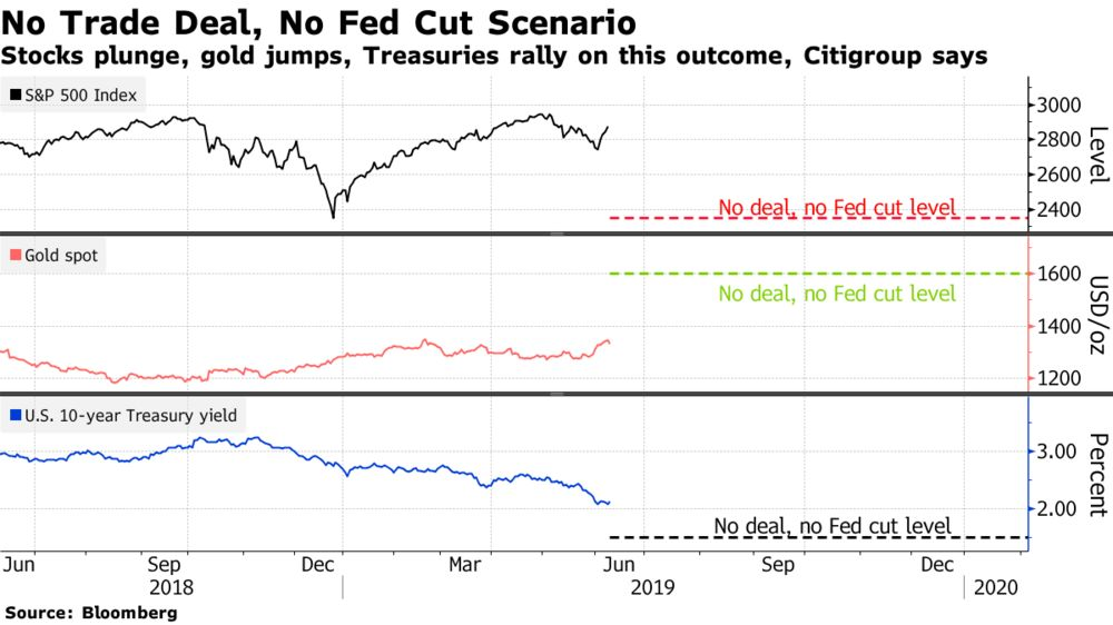 Citigroup Says S&P 500 Heading for a `Full Scale Bear Market'