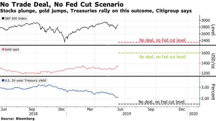 Stocks plunge, gold jumps, Treasuries rally on this outcome, Citigroup says