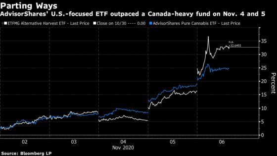 Marijuana Stock Blip Hints at Canada Doubts: Cannabis Weekly