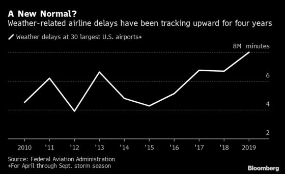 Climate Change Is the New Reason Your Flight Is Delayed