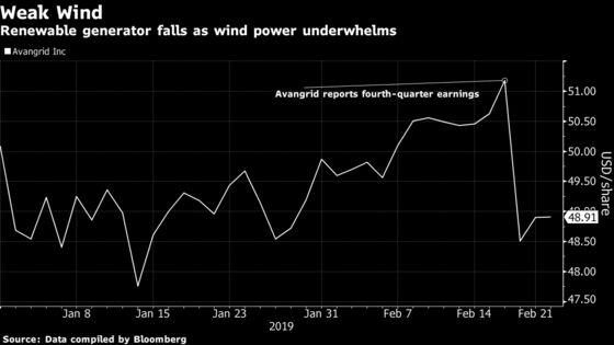 El Nino's Taking the Wind out of Sales of U.S. Power Generators