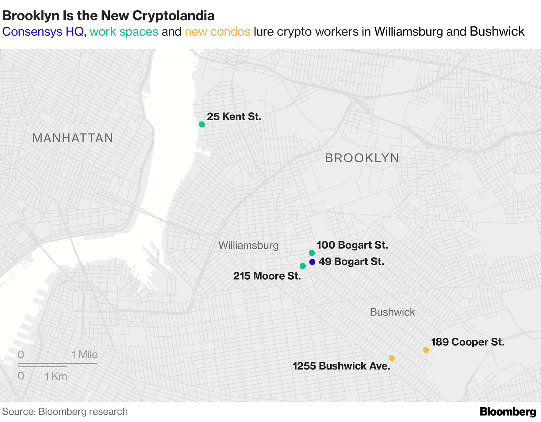 Crypto Pioneers Head to Brooklyn to Reshape Finance - My Block Info