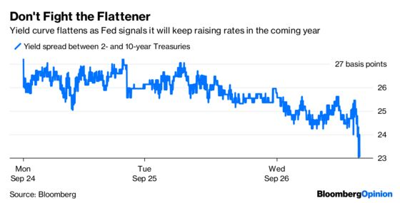 Fed Is Accommodative to Flattening Yield Curve