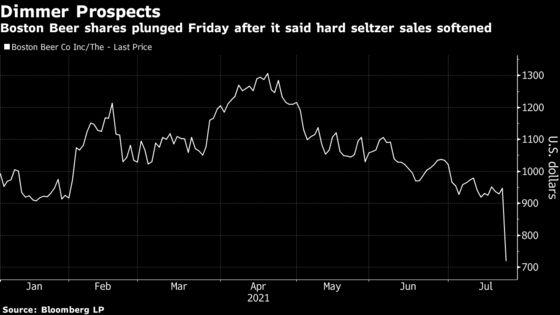 America's Taste for Hard Seltzer Is Suddenly Starting to Wane