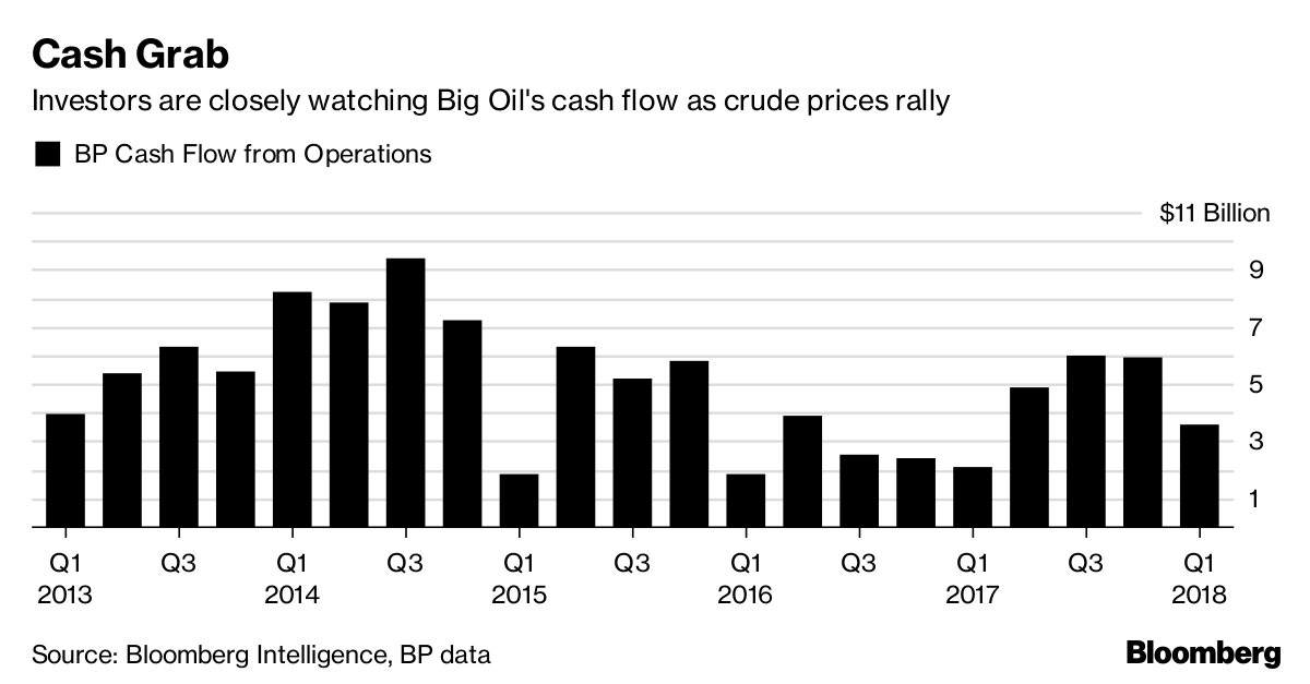 BP share price outperforms as group's Q1 profits jump