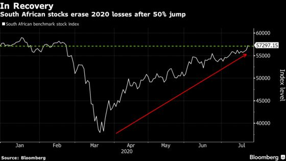 South Africa Stocks Set to Snap Back From 2020 Losses