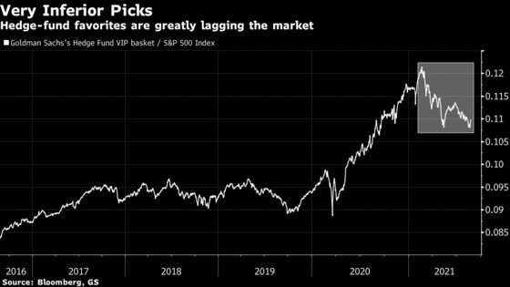 Goldman Sees Hard Times for Stock Pickers Again as Favorites Lag