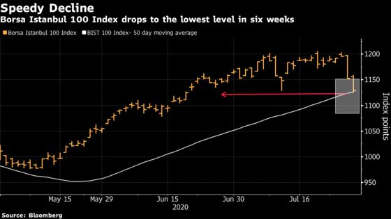 Turkish Stocks Fall to Six-Week Low as Lira Concerns Build Up