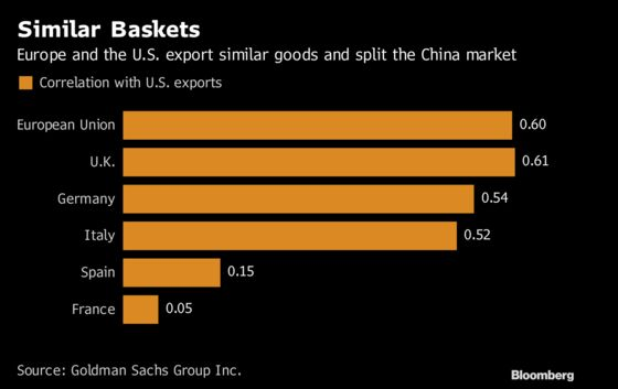 Europe Has Little to Gain, Much to Lose in U.S.-China Trade War