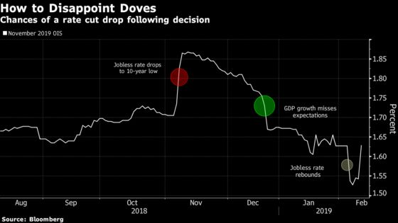 RBNZ Foils Rate-Cut Bets Even as It Pushes Out Forecast for Hike