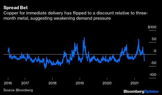 Copper's Record-Breaking Rally May Be About to Takea Pause
