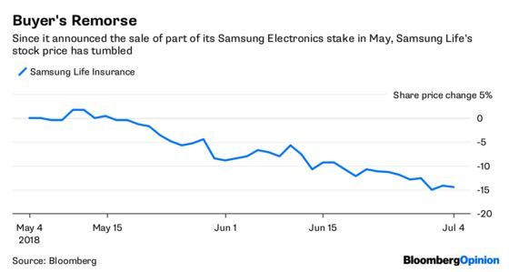 Samsung Gritting Its Teeth Spells Pain for Korea
