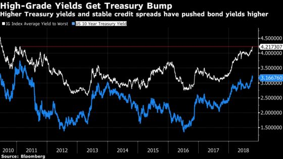 Corporate Bond Investors Undaunted by Jump in Borrowing Rates