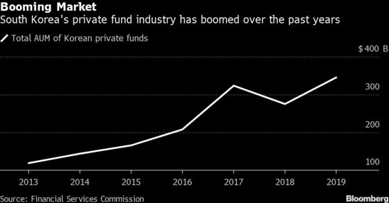 Korea to Probe 10,000 Private Funds After Investors Got Burnt