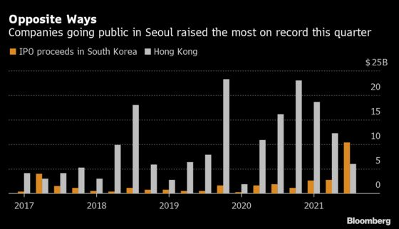 South Korea Is Beating Hong Kong in IPO Proceeds This Quarter