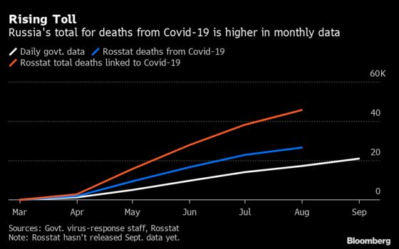 Rogue Demographer Says Russia May Top Europe in Covid Deaths
